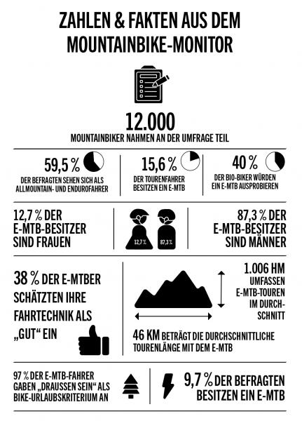 Mountainbike Tourismus Deutschland_Mountainbike Monitor